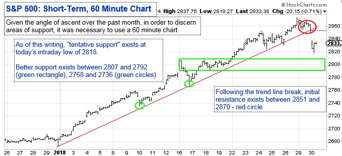 """Given the angle of ascent over the past month, in order to discern areas of support, it was necessary to use a 60-minute chart. As of this writing, """"tentative suport"""" exists at todays intraday low of 2818. Better support exists between 2807 and 2792 9green rectangle), 2768 and 2736 (green circles). Following the trend line break, initial resistance exists between 2851 and 2870 - red circle."""