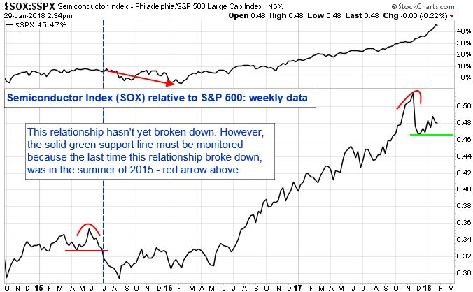 Semiconductor Index (SOX) relative to S&P 500: Weekly Data. This relationship hasn't yet broken down. However, the solid green support line must be monitored because the last time this relationship broke down, was in the summer of 2015 -red arrow above.