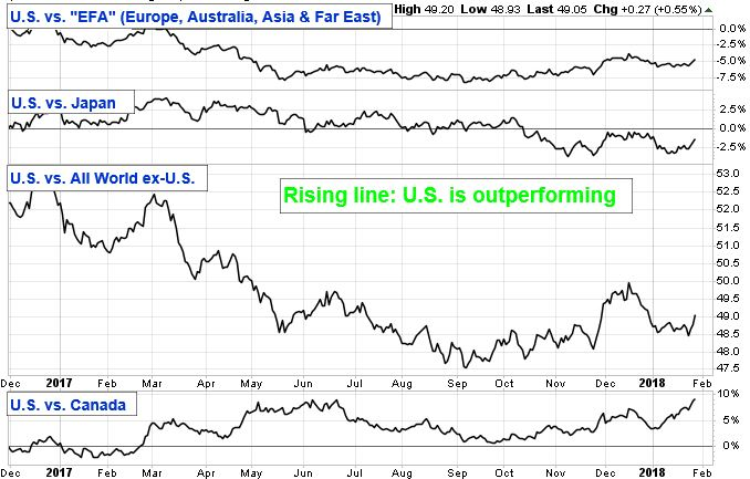 "U.S. vs ""EFA"" (Europe, Australia, Asia and Far East) Chart. U.S. vs Japan Chart. U.S. vs All World ex-U.S. Chart. U.S. vs Canada Chart. The Rising line: U.S. is outperforming."