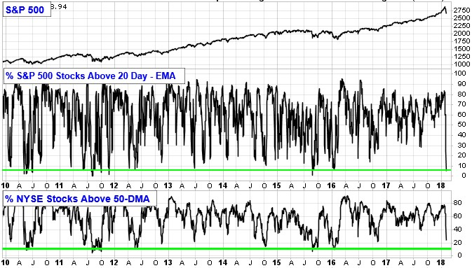 Chart showing Percent of S&P 500 Stocks Above 20 day - EMA.