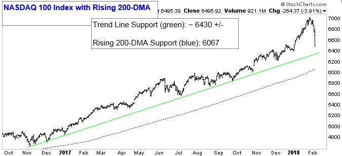 Chart showing NASDAQ 100 Index with Rising 200-DMA. Trend Line Support (green): -6,430 =+/-. Rising 200-DMA Support (blue line): 6,067.