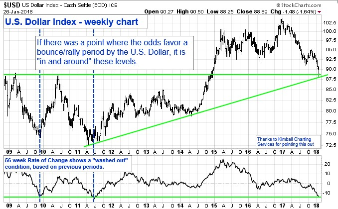 """Chart showing the U.S. Dollar Index - Weekly Chart. If there was a point where the odds favor a bounce/rally period by the U.S. Dollar, it is """"in and around"""" these levels."""