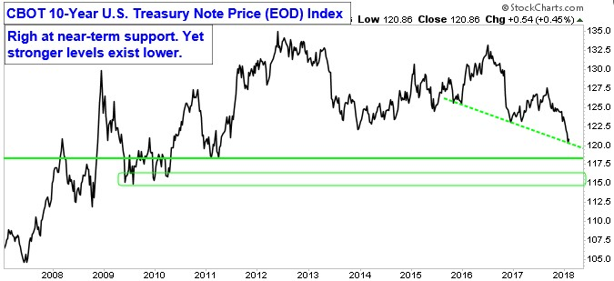 Chart showing CBOT 10-Year U.S. Treasury Note Price (EOD) Index. Right at near-term support. Yet stronger levels exist lower.