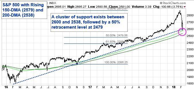 S&P 500 with Rising 150-DMA and 200-DMA. A cluster of support exists between 260 and 2538, followed by a 50 percent retracement levelat 2479.