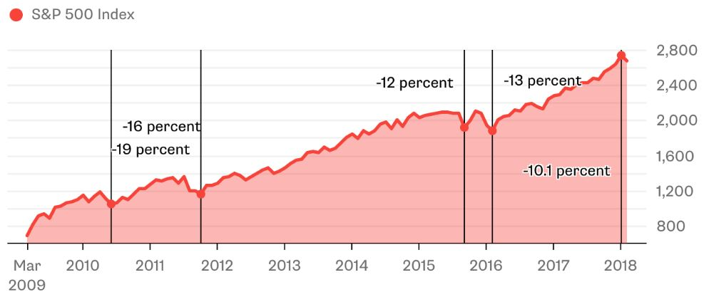 S&P 500 Index chart from March 2009 to 2018.