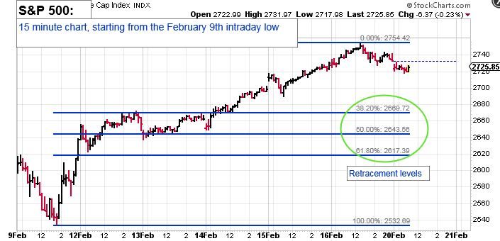 S&P 500 Chart: 15 minute chart, starting from the February 9th Intraday Low.