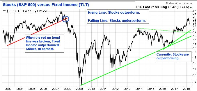 Stocks (S&P 500) versus Fixed Income (TLT). Rising Line: Stocks Outperform. Falling Line: Stocks underperform. When the red up trend line was broken, Fixed Income outperformed Stocks, in earnest. Currently Stocks are outperforming.