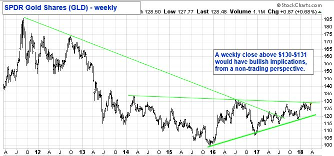 SPDR Gold Shares (GLD) - Weekly. A weekly close above $130 - $131 would have bullish implications, from a non-trading persepctive.
