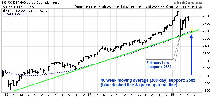 S&P 500 Large Index. 40 week moving average (200-day) support: 2585 (blue dashed line & green up trend line).