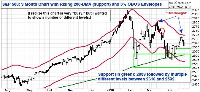 S&P 500: 9 Month Chart with Rising 200-DMA (support) and 3 percent OBOS Envelopes.