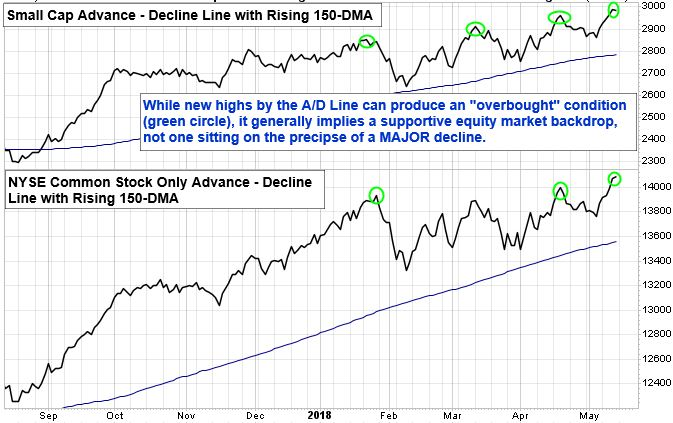 Small Cap Advance - Decline Line with Rising 150-DMA