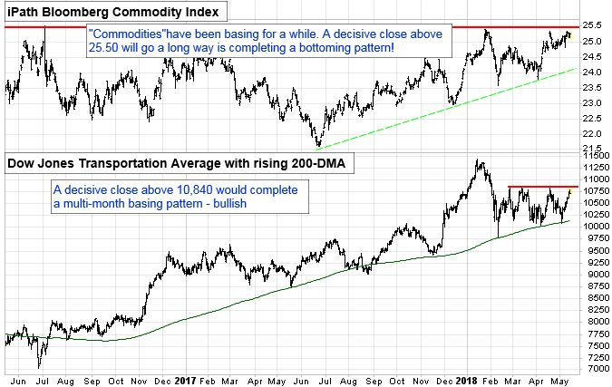 """iPath Bloomberg Commodity Index. """"Commodities"""" have been basing for a while. A decisive close above 25.50 will go a long way is completing a bottoming pattern!"""