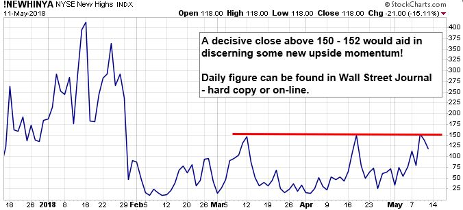 NYSE New Highs Index. A decisive close about 150-152 would aid in discerning some new upside momentum! Daily figure can be found in Wall Street Journal - hard copy or on-line.