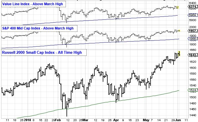 Value Line Index - Above March High. S&P400 Mid Cap Index - Above March High. Russell 2000 Small Cap Index - All Time High.