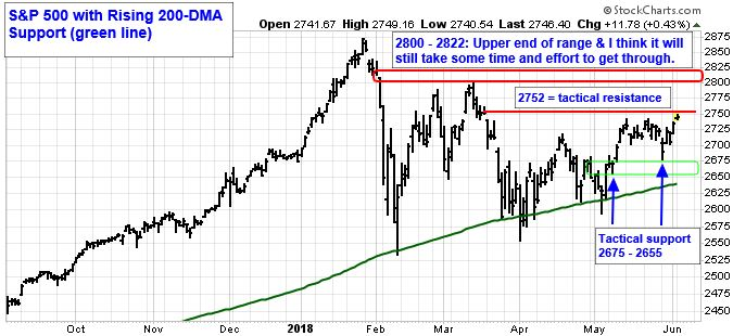 S&P 500 with rising 200-DMA Support (green line). 280-2822: Upper end of range and I think it will still take some time and effort to get through.