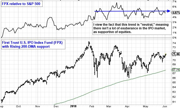 """FPX Relative to S&P 500. I view the fact that this trend is """"neutral"""", meaning there isn't a lot of exuberance in the IPO market, as supportive of equities."""