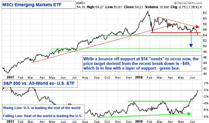 """MSCI Emerging Markets ETF chart. While a bounce off support at $54 """"needs"""" to occur now, the price target derived from the recent break down is ~$49, which is in line with a layer of support - green box. S&P 500 vs All-World Ex-U.S. ETF. Rising line: U.S. is leading the rest of the world. Falling Line: Rest of the world is leading the U.S."""