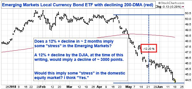 Emerging Markets Local Currency Bond ETF with declining 200-DMA (red). Does a 12 percent plus decline in two months imply some stress in the Emerging Markets? A 12 percent plus decline by the DJIA, at the time of this writing, would imply a decline of 3000 points. Would this imply some stress in the domestic equity market? I think yes.