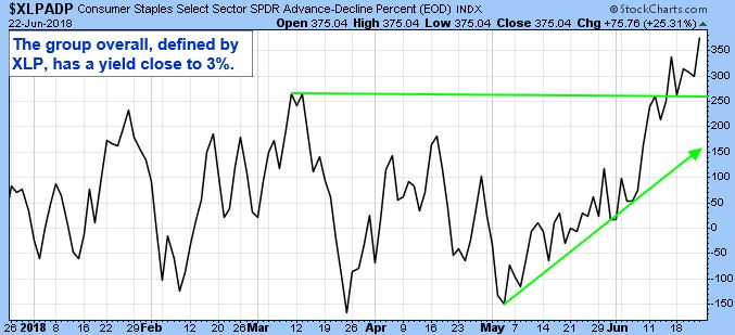 Consumer Staples Select Sector SPDR Advance-Decline Percent (EOD) Index. The group overall, defined by XLP, has a yield close to 3 percent.
