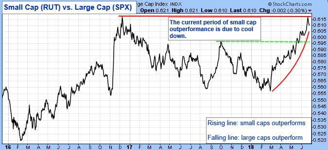 Small Cap (RUT) vs. Large Cap (SPX). The current period of small cap out performance is due to cool down. Rising line: small caps outperforms. Falling line: large caps outperform.