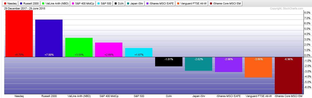 NASDAQ- red bar, Russell 2000- blue, Value Line- green, Mid-Cap- pink, S&P 500- light blue, DJIA- black, Japan- aqua, EAFE- purple, All World ex US- orange, Emerging Markets- brown