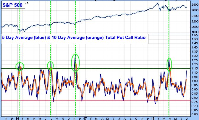 """To this point, and since  sentiment indicators  are contrarian by nature (i.e., when they indicate an overly pessimistic backdrop, it is usually bullish short-term), recent  5-day average  (blue line) and  10-day average  (orange line)  Put-Call  readings are  getting close to """"pessimistic"""" extremes ."""