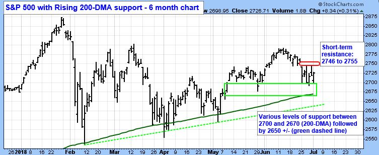 For the bulls to regain control on a  short-term  basis, the  SPX  needs to  get above  and  stay above  resistance, first between 2746 and 2755.