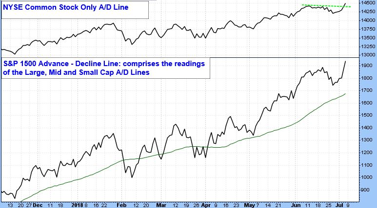 NYSE Common Stock Only A/D Line. S&P 500 Advance - Decline Line: comprises the readings of the Large, Mid and Small Cap A/D Lines.