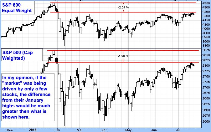 """S&P 500 Equal Weight Chart. S&P 500 (Cap Weighted). In my opinion, if the """"market"""" was being driven by only a few stocks, the difference from their January highs would be much greater then what is shown here."""