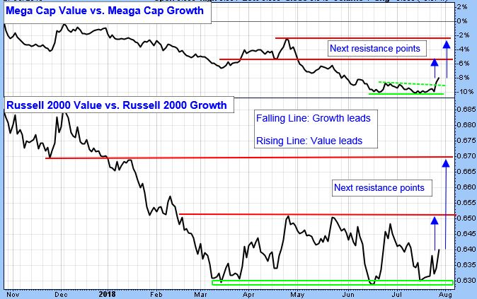 Mega Cap Value versus Meaga Cap Growth. Russell 2000 Value vs Russell 2000 Growth.