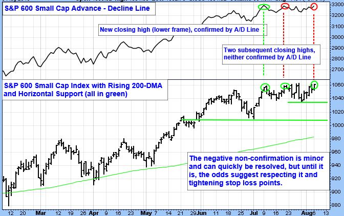 S&P 600 Small Cap Advance - Decline Line Chart. New closing high (lower frame), confirmed by A/D Line. S&P 600 Small Cap Index with Rising 200-DMA and Horizontal Support (all in green). The negative non-confirmation is minor and can quickly be resolved, but until it is, the odds suggest respecting it and tightening stop loss points.