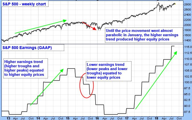S&P 500 Weekly Chart. Until the price movement went almost parabolic in January, the higher earnings trend produced higher equity prices. S&P 500 Earnings (GAAP). Higher earnings trend (higher toughs and higher peaks) equated to higher equity prices. Lower earnings trend (lower peaks and lower troughs) equated to lower equity prices.