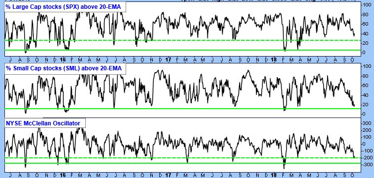 Primary oversold levels (solid green lines) or secondary oversold levels (dashed green lines) are being, or have been, approached. This implies some type of oversold condition, and an approaching rally try.