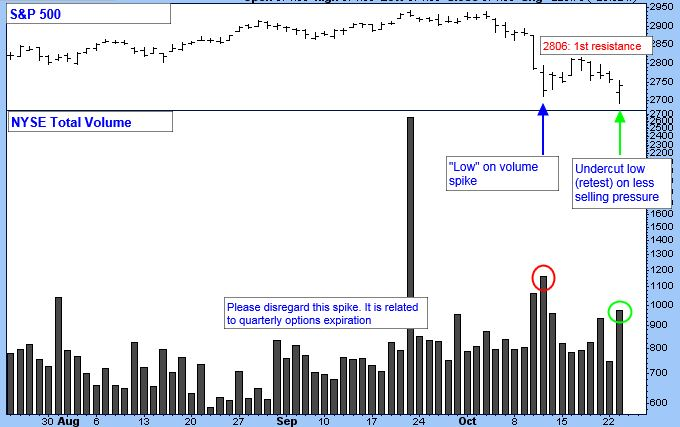 S&P 500 Chart. NYSE Total Volume.