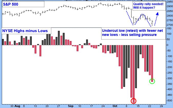 S&P 500 Chart. NYSE Highs minus Lows.