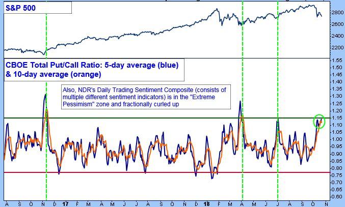 S&P 500 Chart. CBOE Total Put/Call Ratio: 5-day average (blue) & 10-day average (orange).