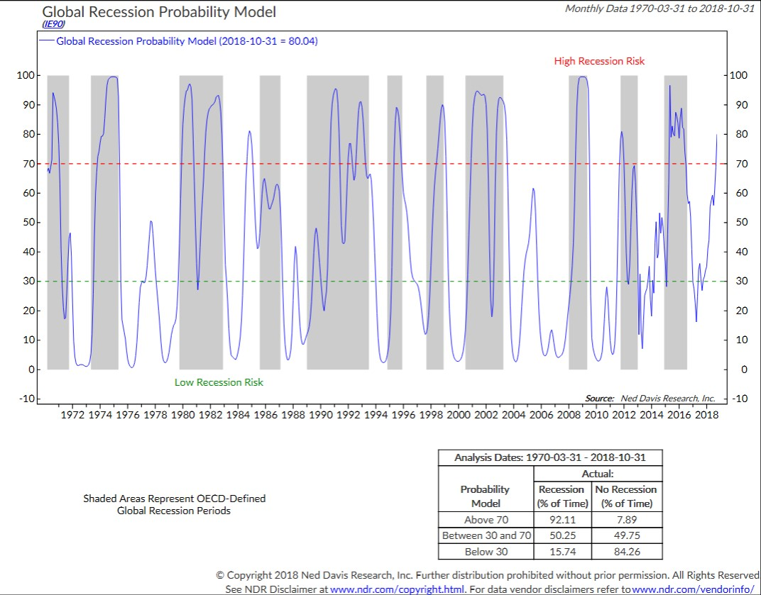Global Recession Probability Model Chart.