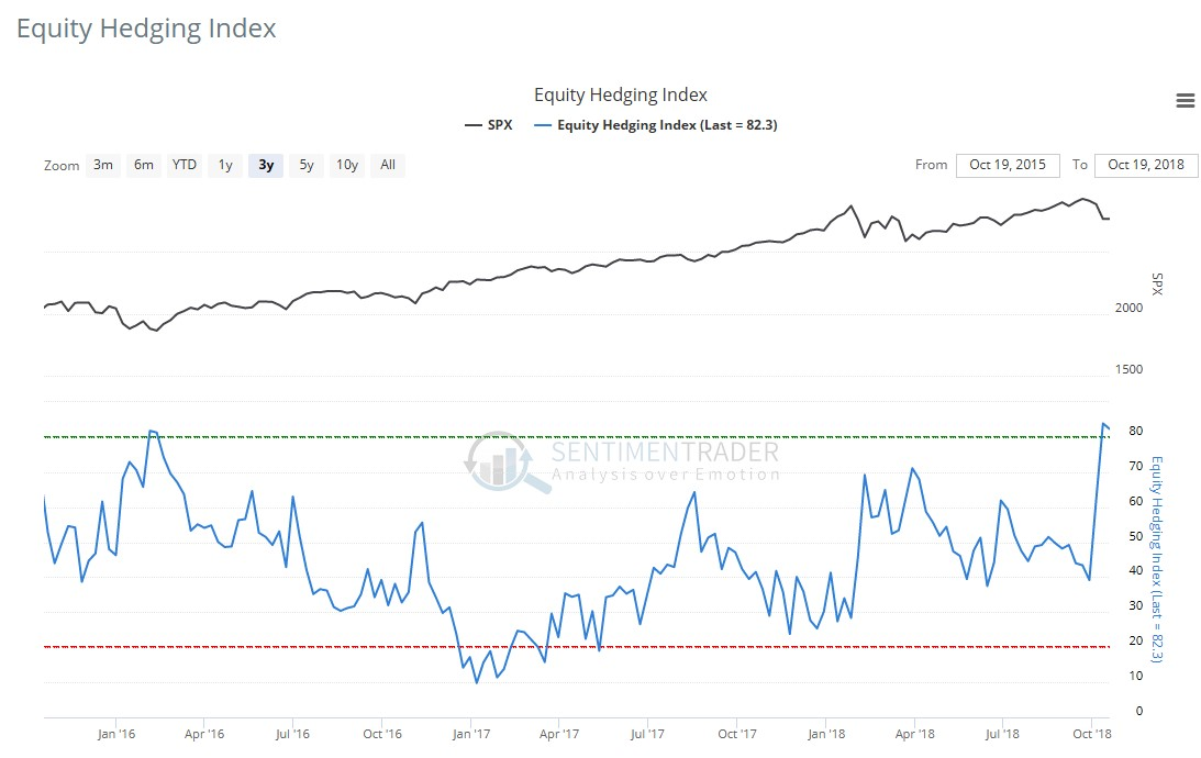 Equity Hedging Index