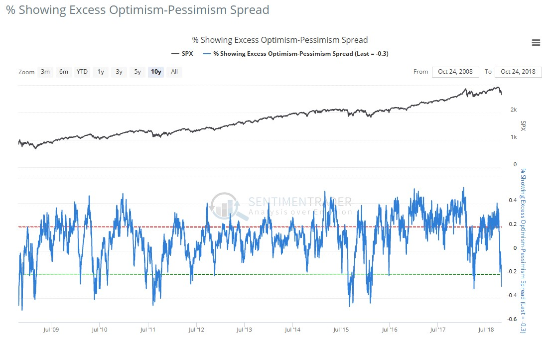 Percentage Showing Excess Optimism-Pessimism Spread Chart