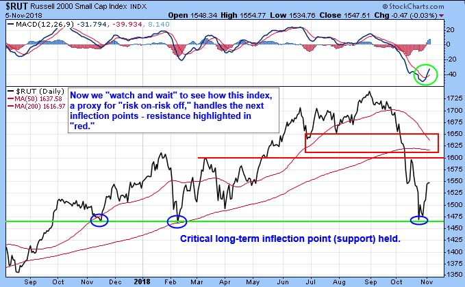 rut-russell-2000-small-cap-index-chart.JPG