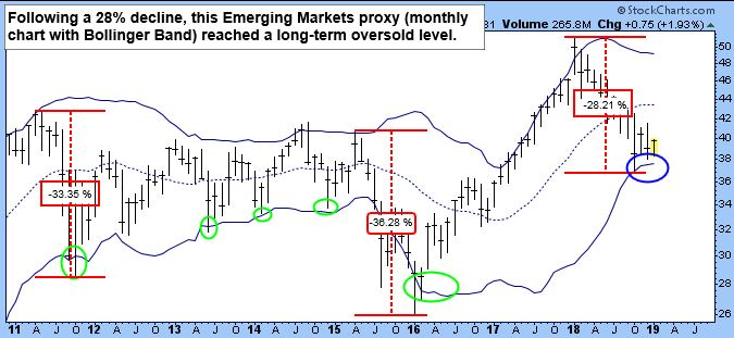 Following a 28 percent decline, this Emerging Markets proxy (monthly chart with Bollinger Band) reached a long-term oversold level.