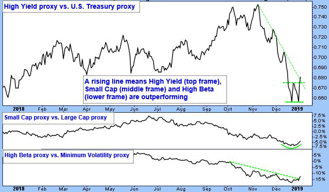 High Yield Proxy vs. U.S. Treasury proxy. A rising line means High Yield (top frame), Small Cap (middle frame) and High Beta (lower frame) are outperforming.