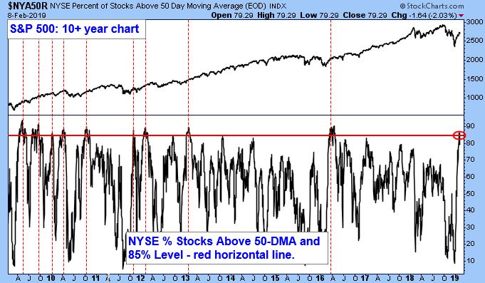 NYSE Percent of Stocks Above 50-day Moving Average (EOD) Index. S&P 500: 10+ Year Chart.