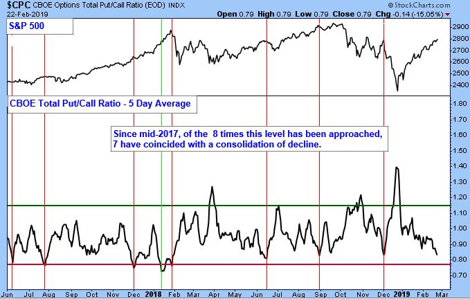 CBOE Options Total Pull/Call Ratio Index Five Day Average Chart.