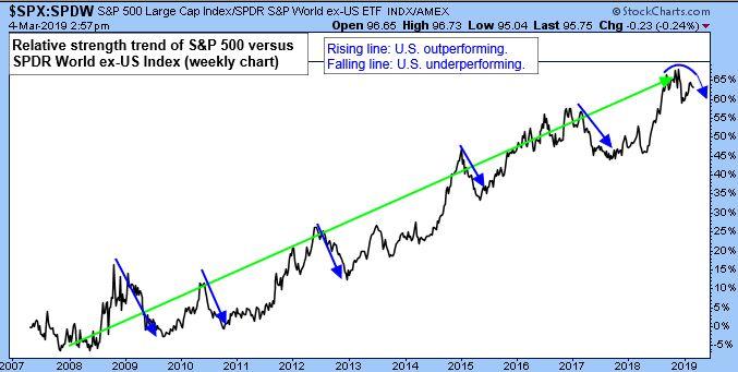 S&P 500 Large Cap Index/SPDR World