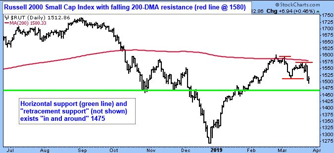 Russell 2000 Small Cap Index with falling 200-DMA resistance (red line @ 1580)