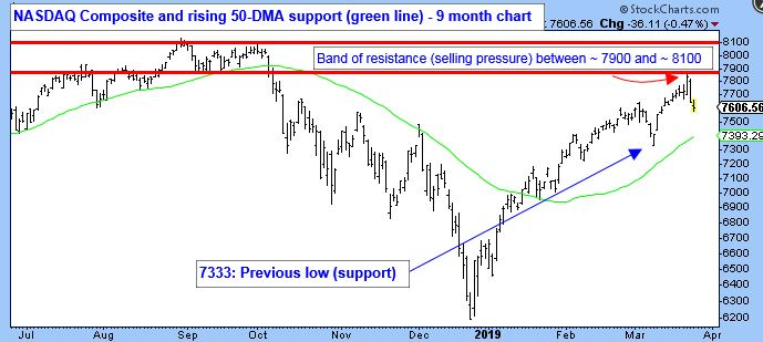 NASDAQ Composite and rising 50-DMA support (green line) - 9 month chart