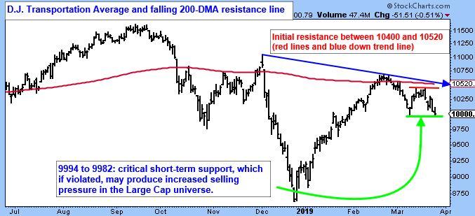 D.J. Transportation Average and falling 200-DMA resistance line.