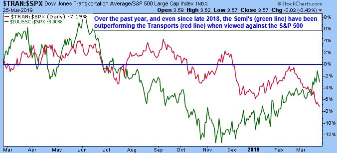 Dow Jones Transportation Average/S&P 500 Large Cap Index