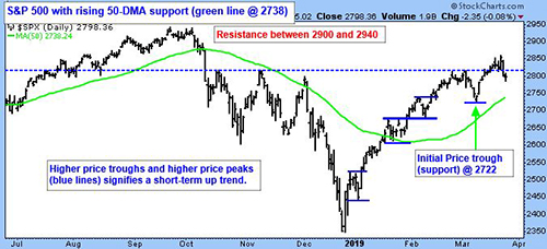 S&P 500 with rising 50-DMA support (green line at 2738)
